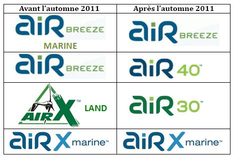Changement de noms éoliennes PRIMUS (avant / après automne 2011)