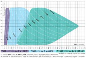 Plage d'application des turbines Turbiwatt en fonction du débit et de la hauteur de chute