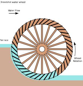 Roue de poitrine ou Breast water wheel - Rigamonti Ghisa