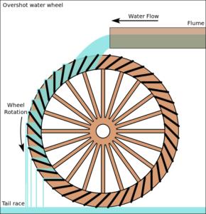 Roue de dessus ou Overshot water wheel - Rigamonti Ghisa